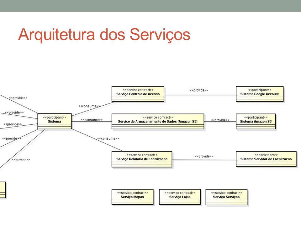 Arquitetura dos Serviços