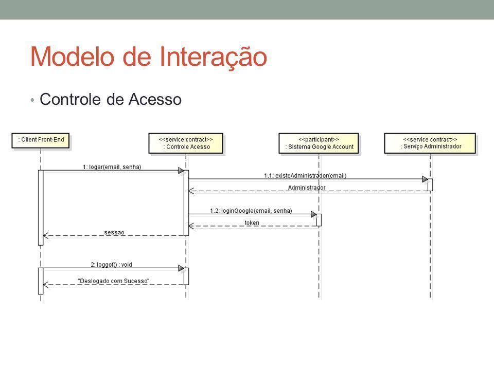 Modelo de Interação Controle de Acesso