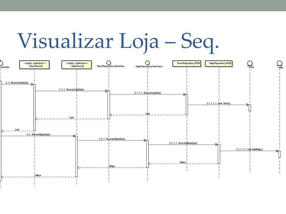 Visualizar Loja – Seq.