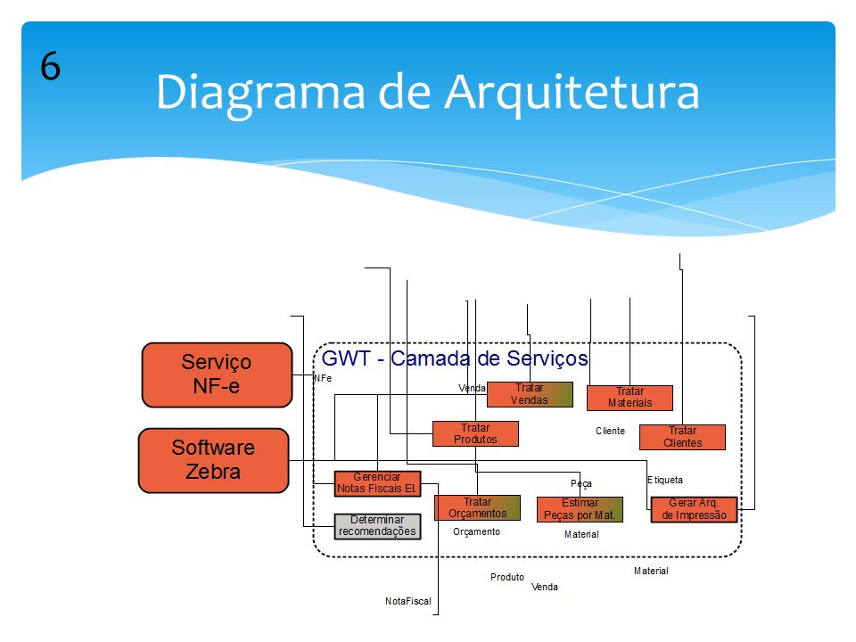 Diagrama de Arquitetura