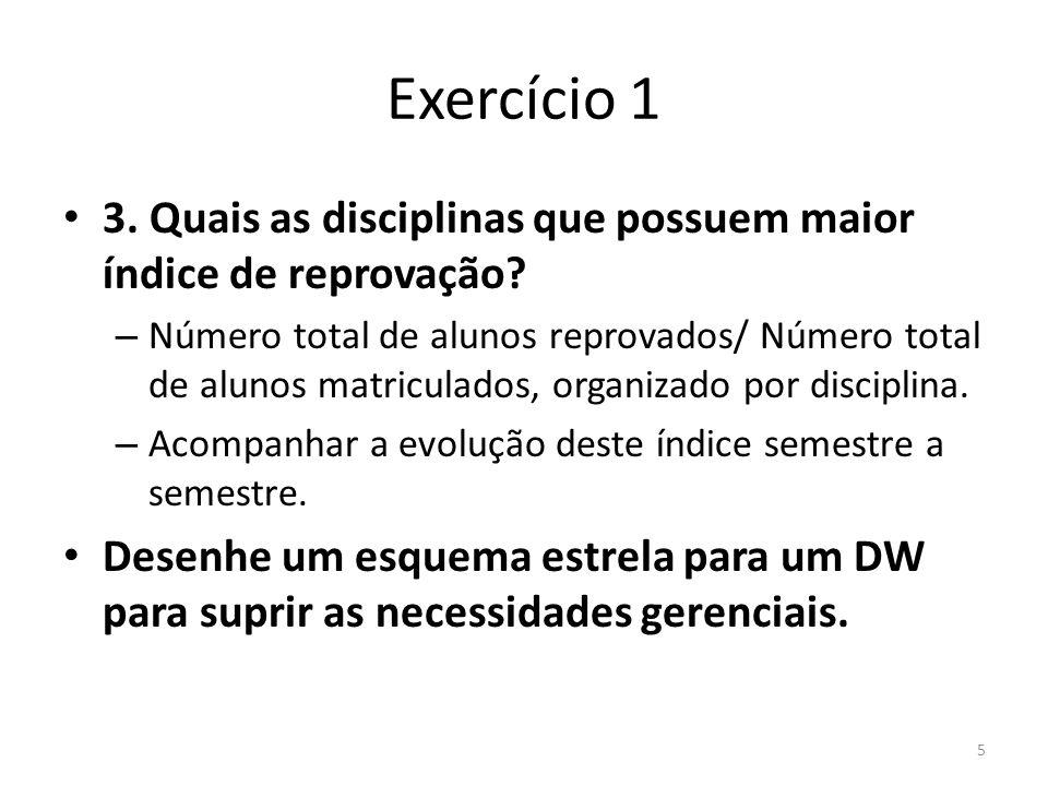Exercício 1 3. Quais as disciplinas que possuem maior índice de reprovação