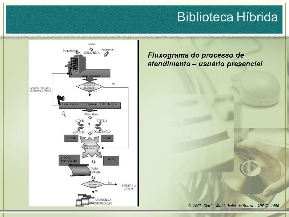 Biblioteca Híbrida Fluxograma do processo de atendimento – usuário presencial.