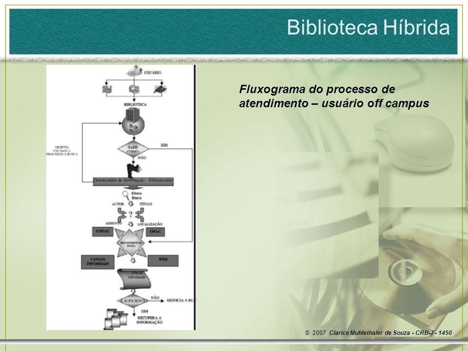 Biblioteca Híbrida Fluxograma do processo de atendimento – usuário off campus.