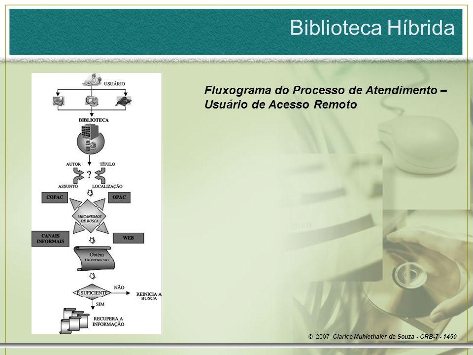 Biblioteca Híbrida Fluxograma do Processo de Atendimento – Usuário de Acesso Remoto.