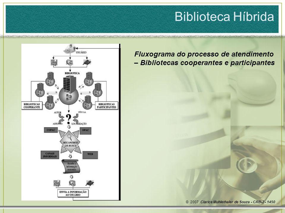 Biblioteca Híbrida Fluxograma do processo de atendimento – Bibliotecas cooperantes e participantes.