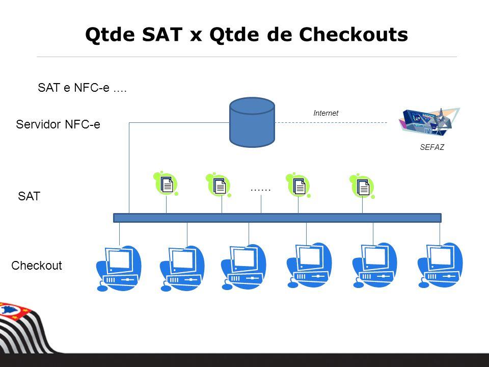 Qtde SAT x Qtde de Checkouts