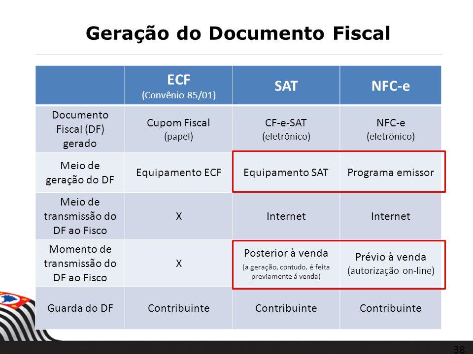 Geração do Documento Fiscal