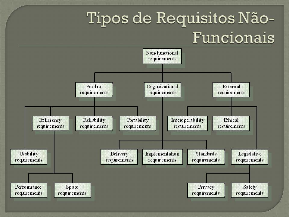 Tipos de Requisitos Não-Funcionais