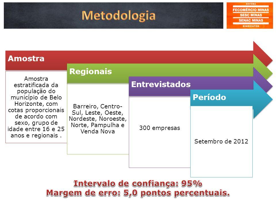 Metodologia Amostra Regionais Entrevistados Período