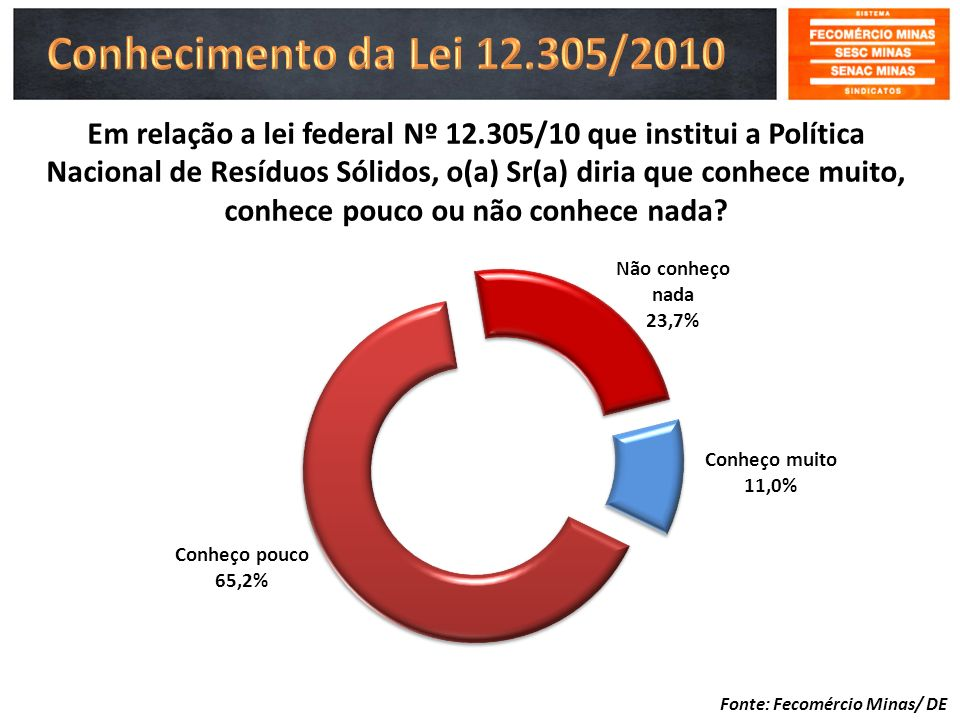 Conhecimento da Lei 12.305/2010