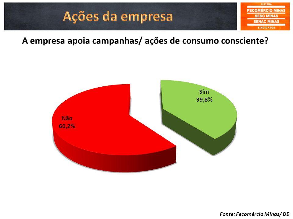 A empresa apoia campanhas/ ações de consumo consciente