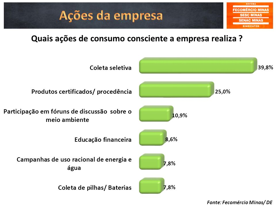 Quais ações de consumo consciente a empresa realiza
