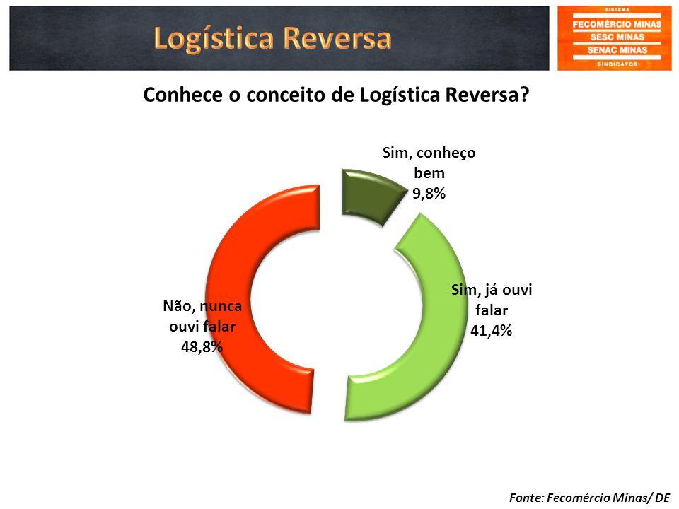 Conhece o conceito de Logística Reversa