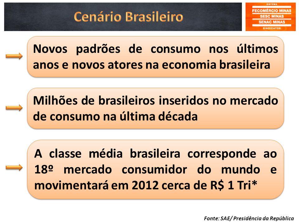 Cenário Brasileiro Novos padrões de consumo nos últimos anos e novos atores na economia brasileira.