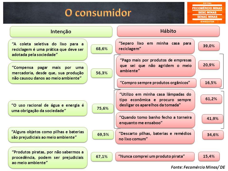 O consumidor Intenção Hábito