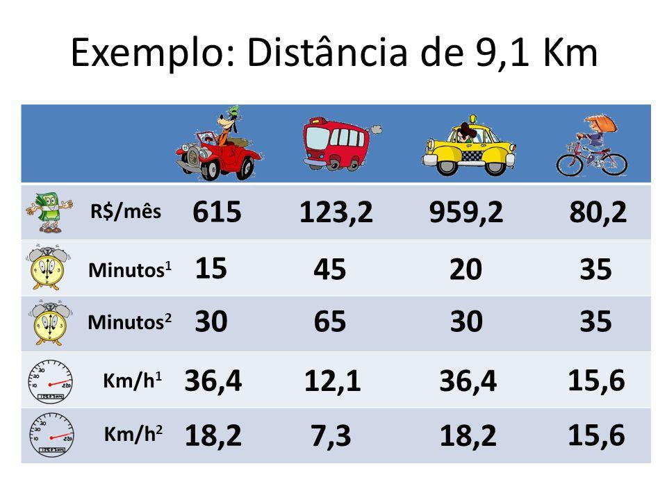 Exemplo: Distância de 9,1 Km