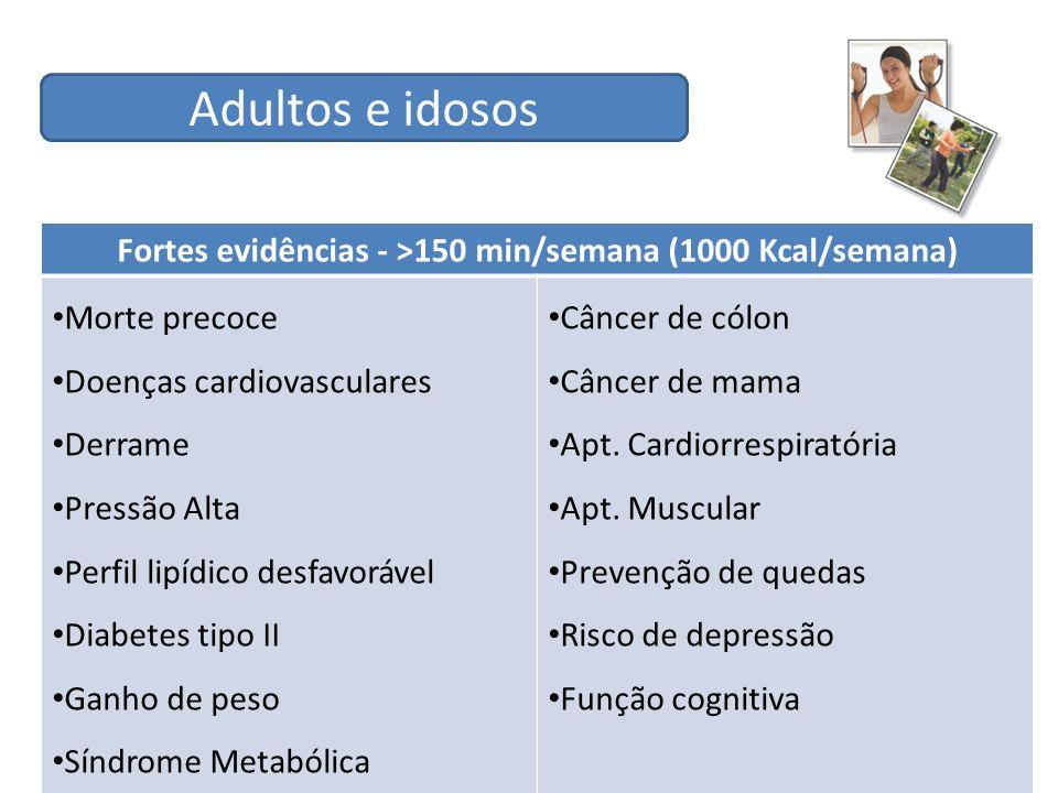 Fortes evidências - >150 min/semana (1000 Kcal/semana)