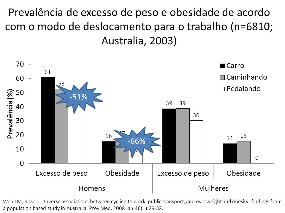 Prevalência de excesso de peso e obesidade de acordo com o modo de deslocamento para o trabalho (n=6810; Australia, 2003)