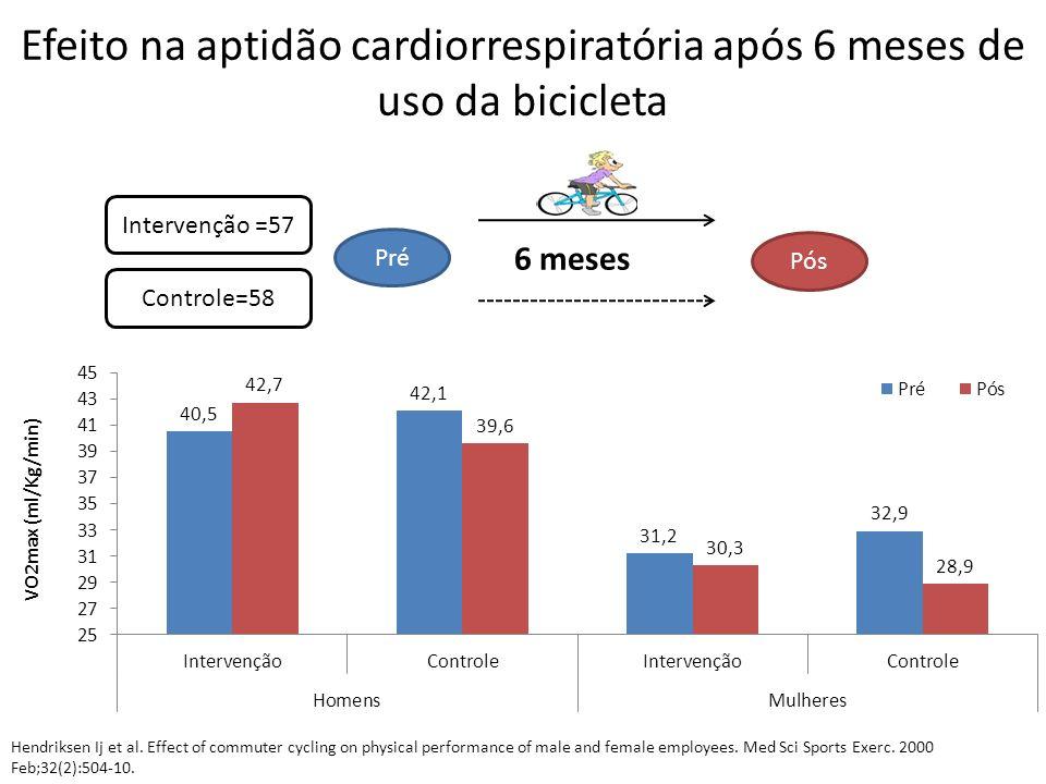 Efeito na aptidão cardiorrespiratória após 6 meses de uso da bicicleta