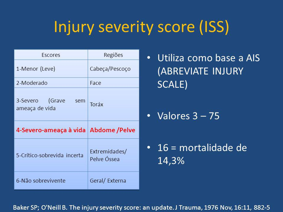 Injury severity score (ISS)