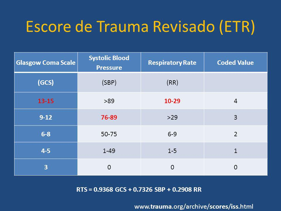 Escore de Trauma Revisado (ETR)