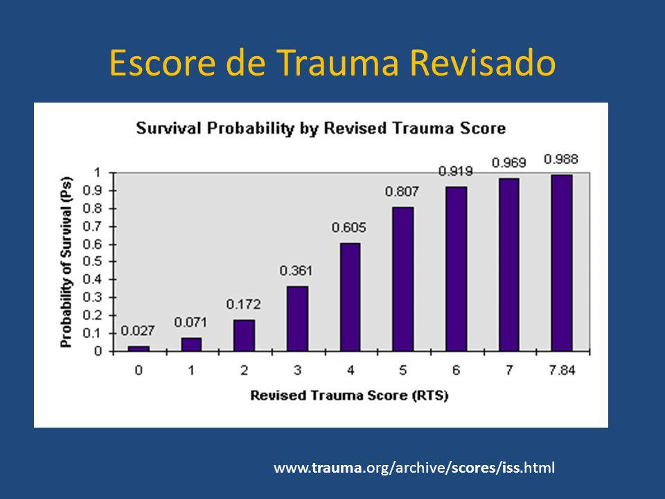 Escore de Trauma Revisado