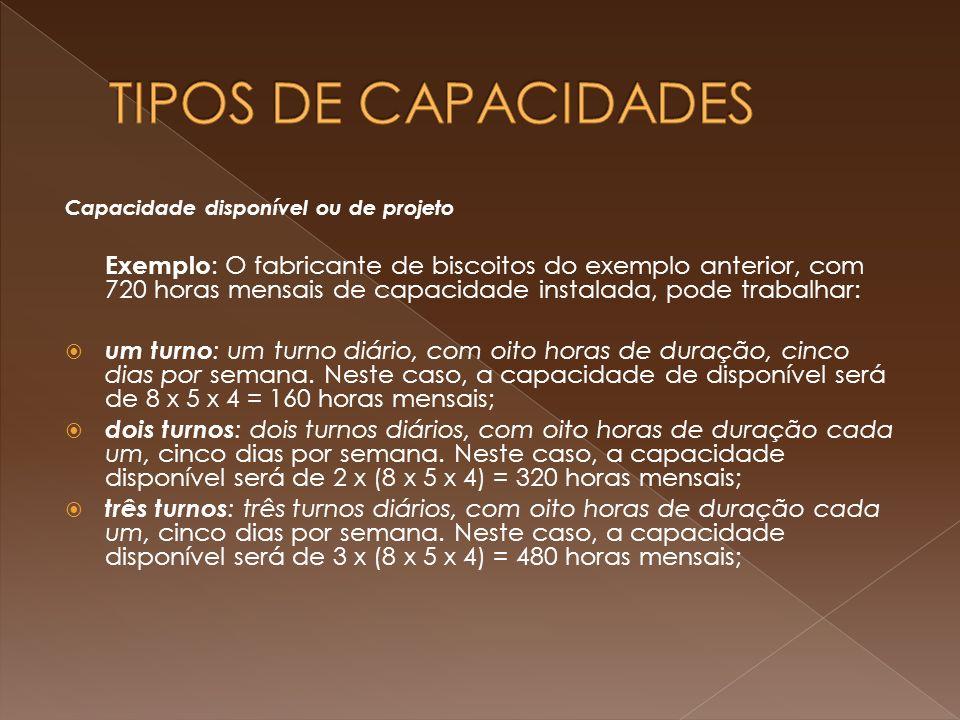 TIPOS DE CAPACIDADES Capacidade disponível ou de projeto.
