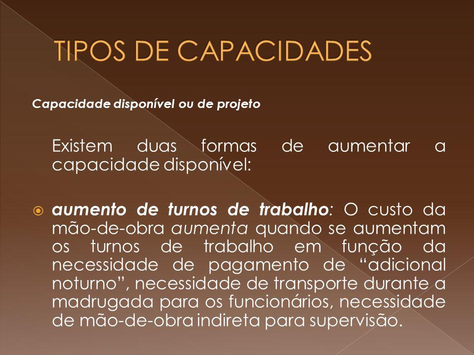 TIPOS DE CAPACIDADES Capacidade disponível ou de projeto. Existem duas formas de aumentar a capacidade disponível: