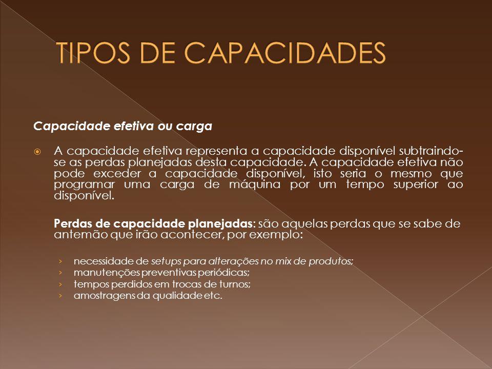 TIPOS DE CAPACIDADES Capacidade efetiva ou carga