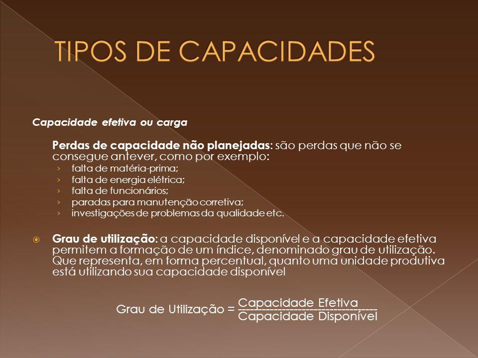 TIPOS DE CAPACIDADES Capacidade Efetiva