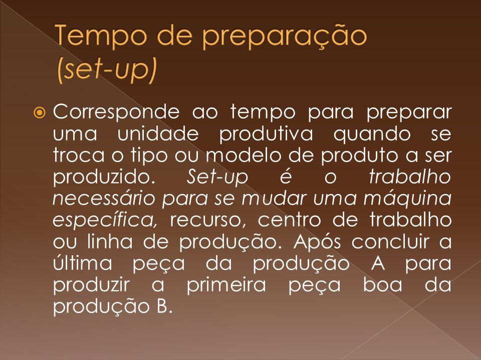 Tempo de preparação (set-up)