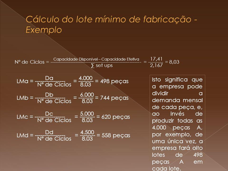 Cálculo do lote mínimo de fabricação - Exemplo