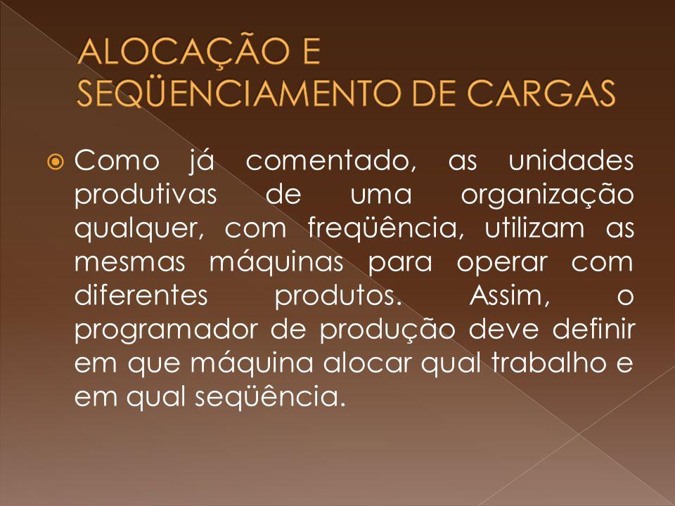 ALOCAÇÃO E SEQÜENCIAMENTO DE CARGAS