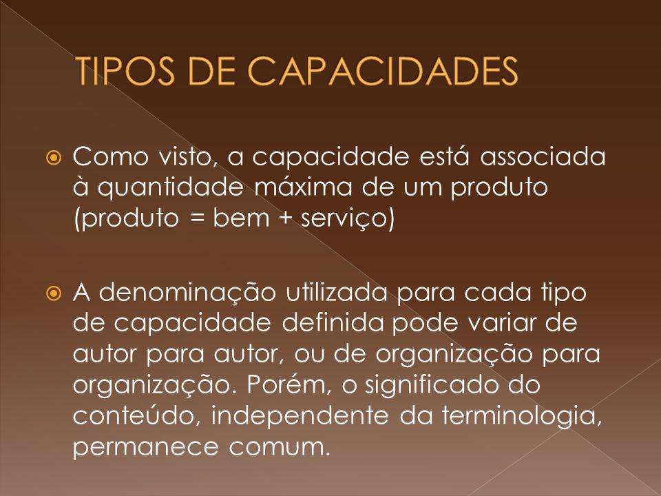 TIPOS DE CAPACIDADES Como visto, a capacidade está associada à quantidade máxima de um produto (produto = bem + serviço)