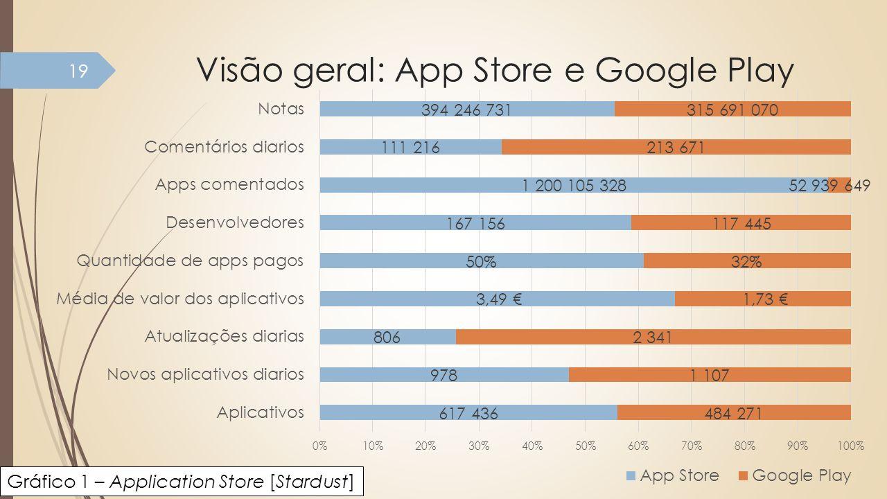Visão geral: App Store e Google Play