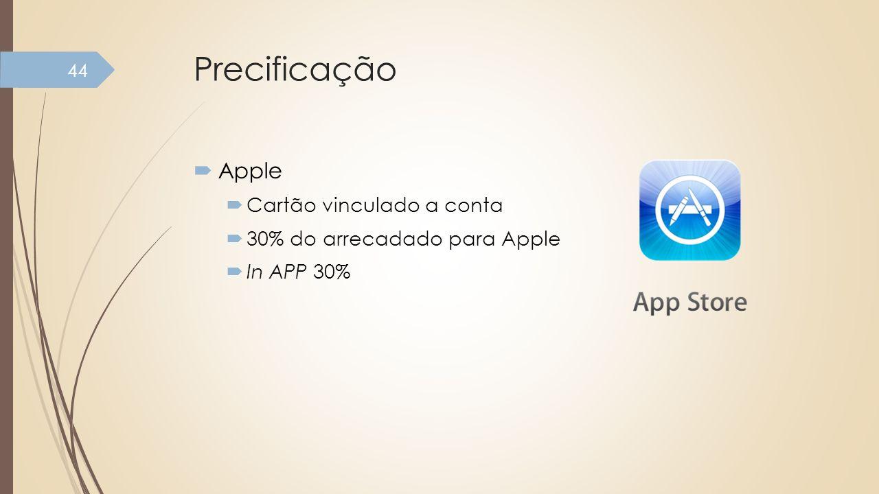 Precificação Apple Cartão vinculado a conta