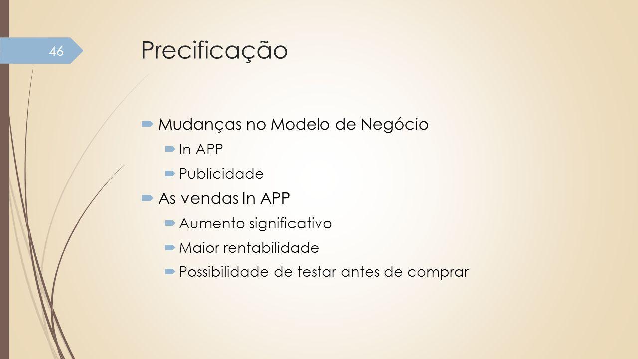 Precificação Mudanças no Modelo de Negócio As vendas In APP In APP