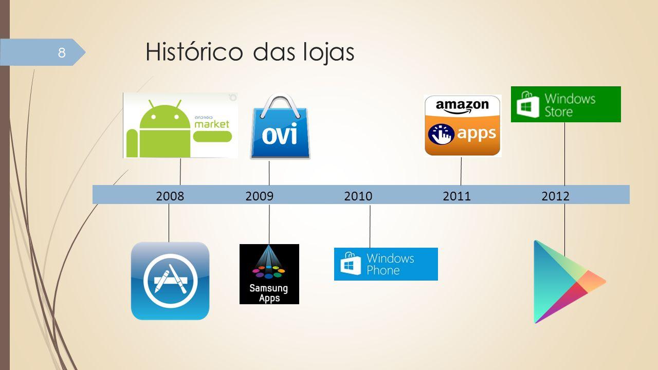 Histórico das lojas 2008 2009 2010 2011 2012.