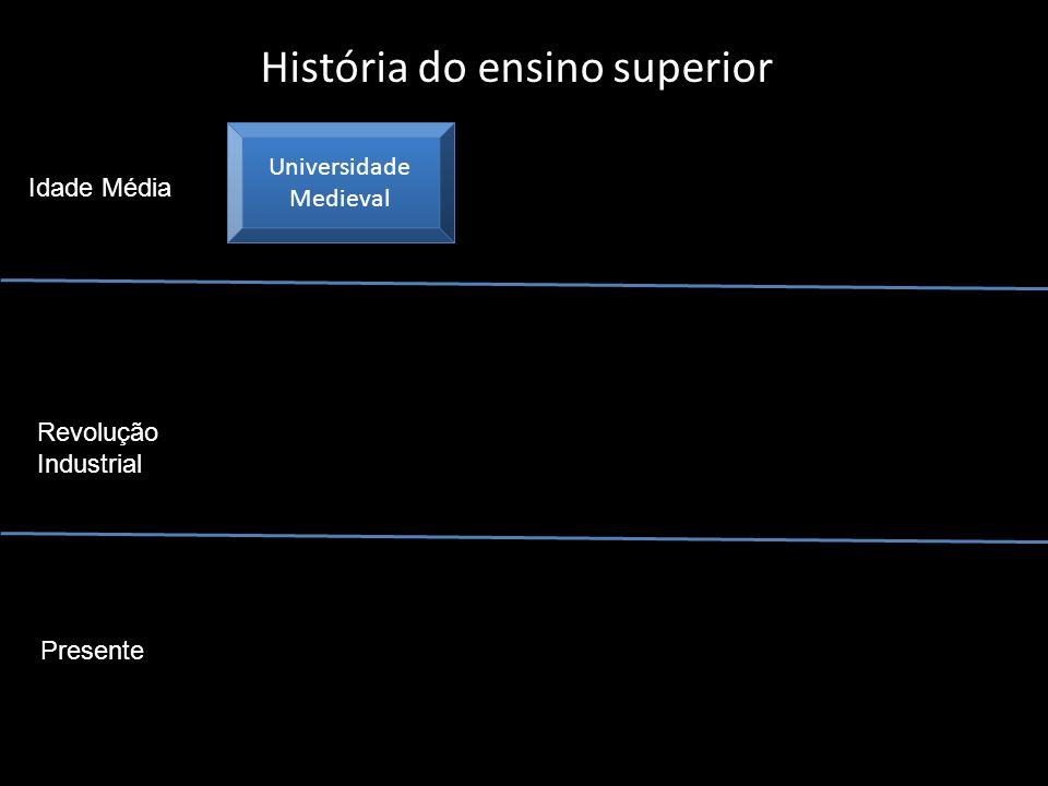 História do ensino superior
