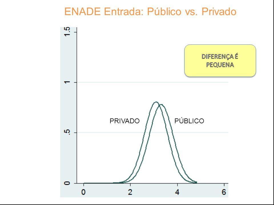 (Camões) (Camões) ENADE Entrada: Público vs. Privado