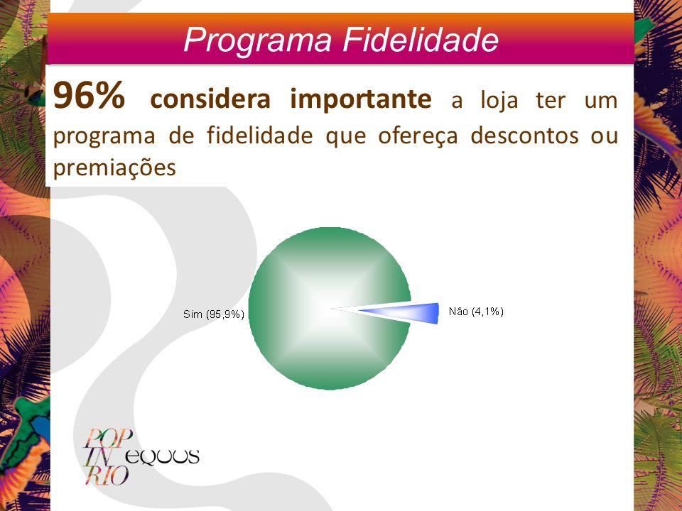 Programa Fidelidade 96% considera importante a loja ter um programa de fidelidade que ofereça descontos ou premiações.