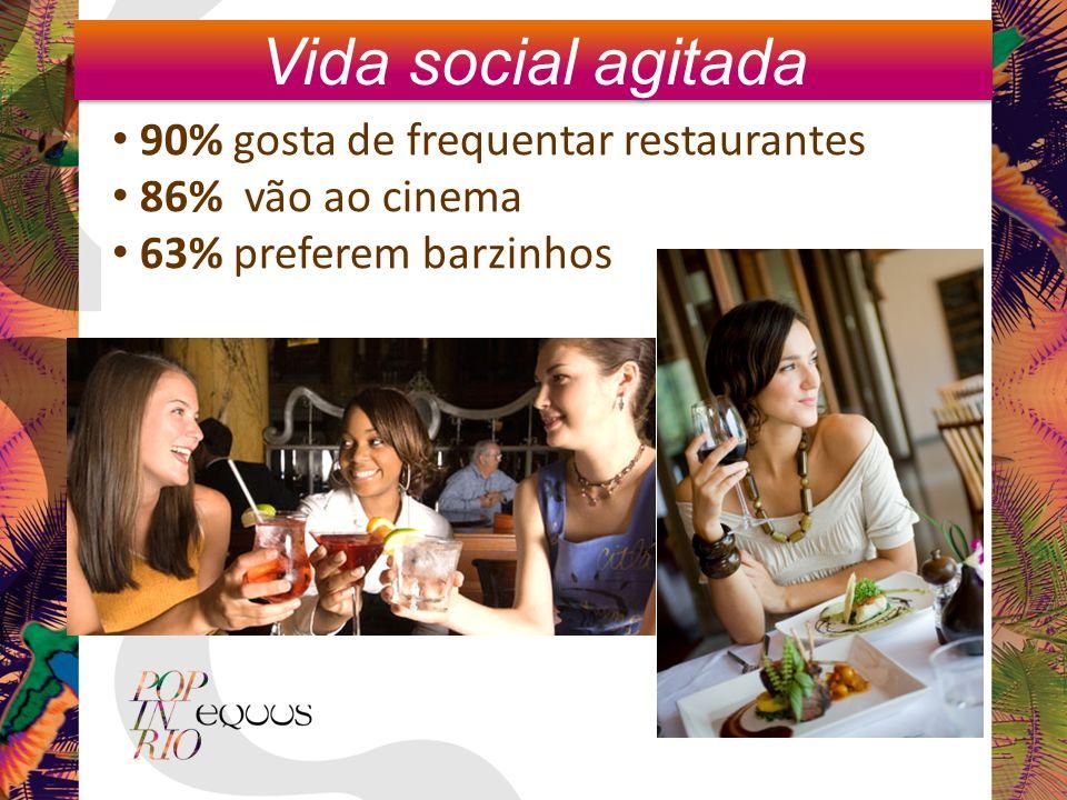 Vida social agitada 90% gosta de frequentar restaurantes