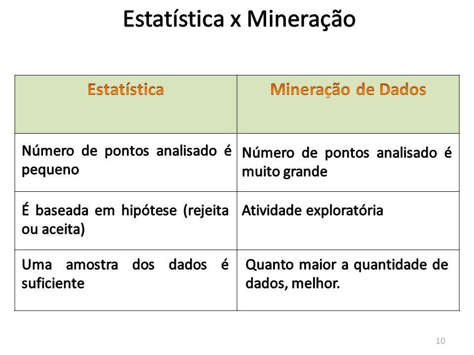 Estatística x Mineração
