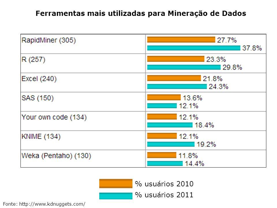 Ferramentas mais utilizadas para Mineração de Dados