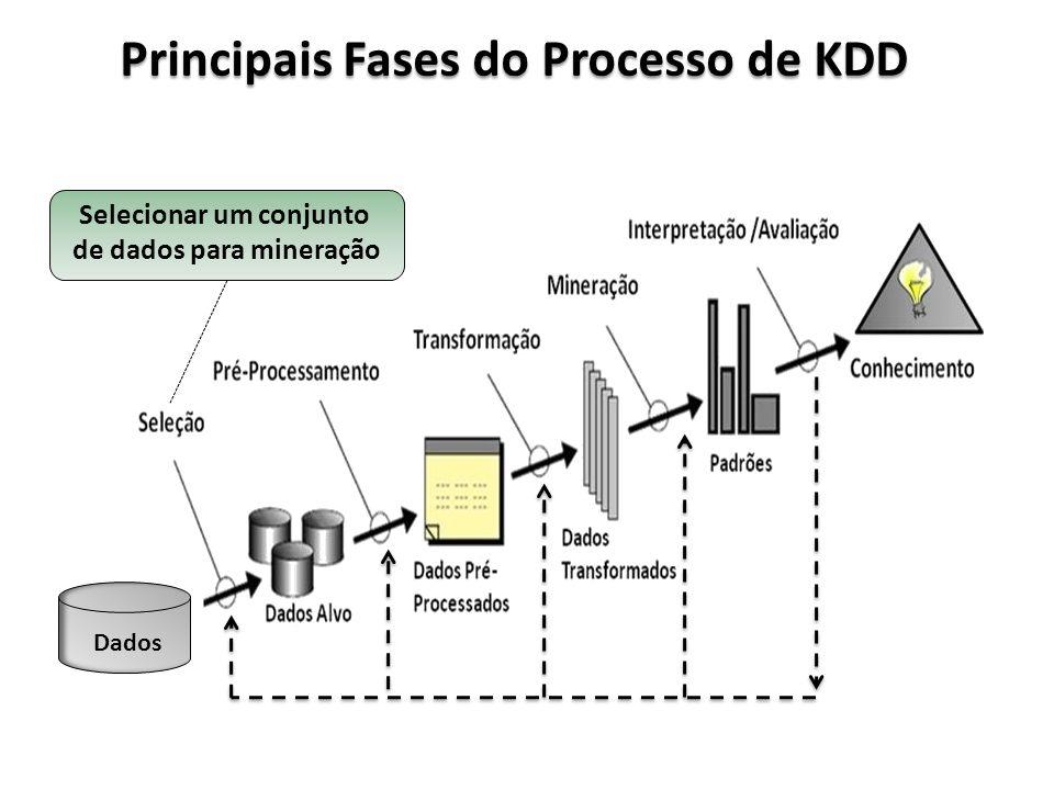 Principais Fases do Processo de KDD