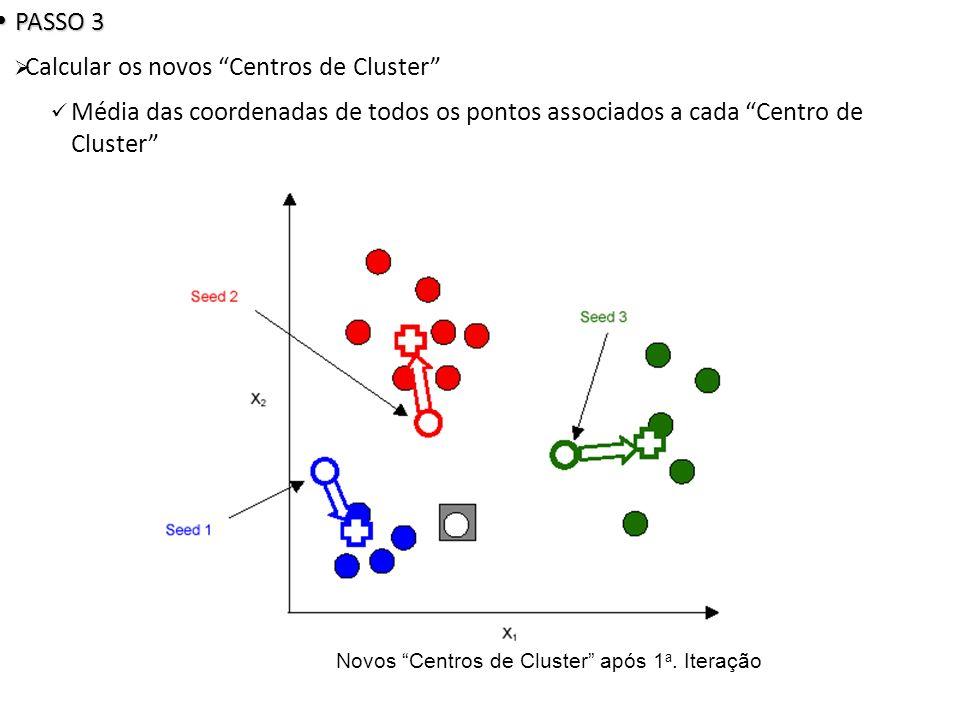 Novos Centros de Cluster após 1a. Iteração