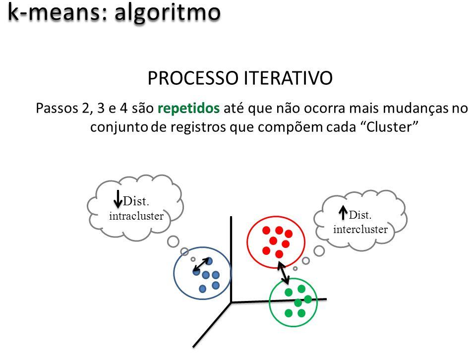 k-means: algoritmo PROCESSO ITERATIVO