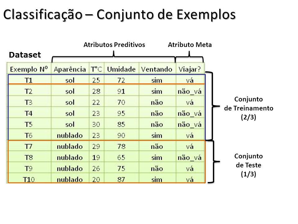 Classificação – Conjunto de Exemplos