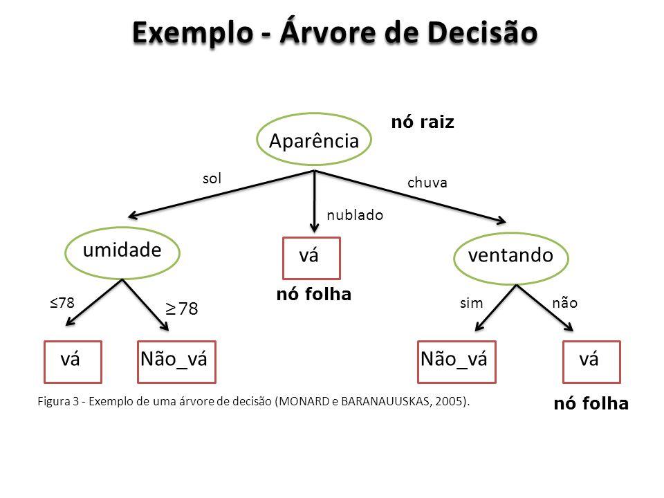 Exemplo - Árvore de Decisão