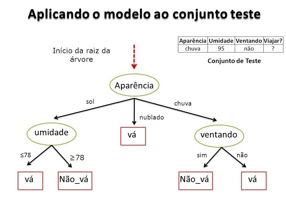Aplicando o modelo ao conjunto teste